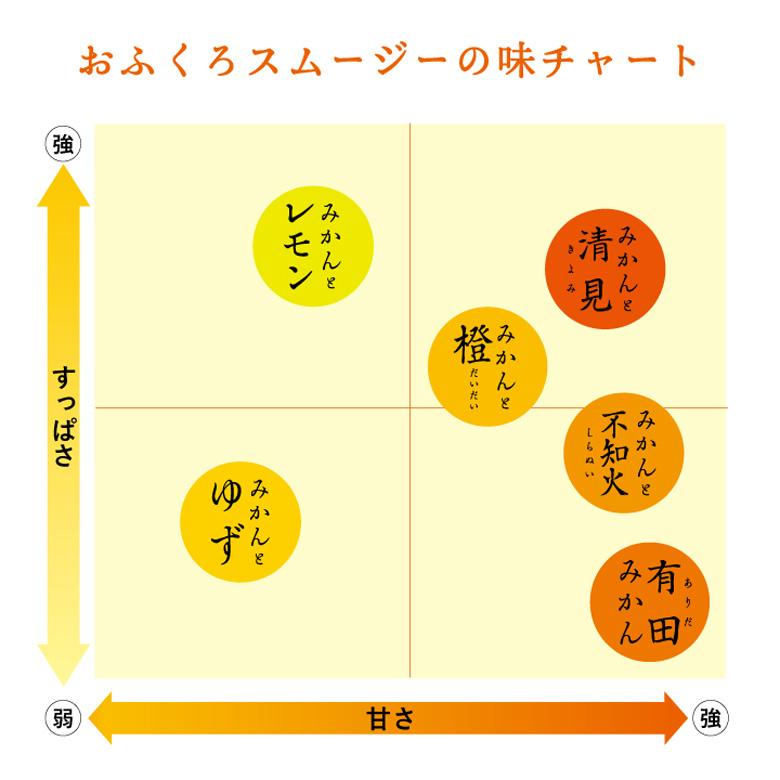 おふくろスムージーの味チャート
