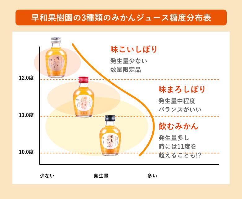 早和果樹園の3種類のみかんジュース糖度分布表
